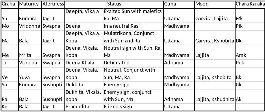 meaning of avastha in telugu
